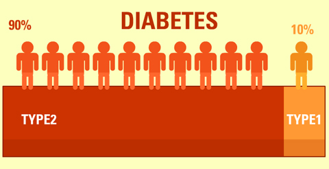 Diabetes type 1 and 2