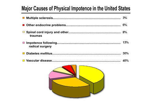 physical causes