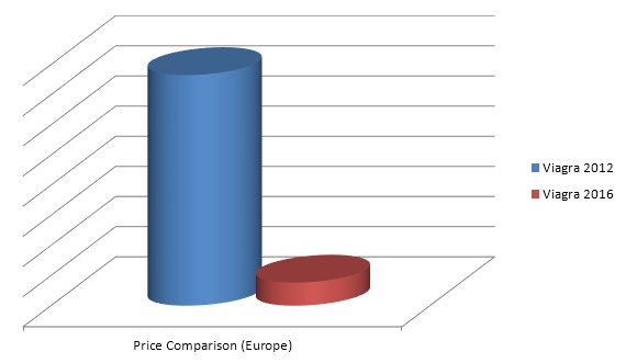 Generic viagra price comparison