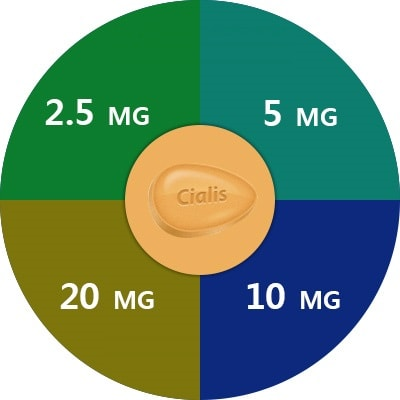 Cialis frequency dosage